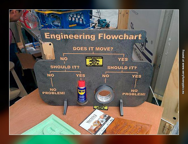 You only need two things as an engineer